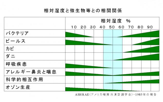 相対湿度と微生物等との相関図